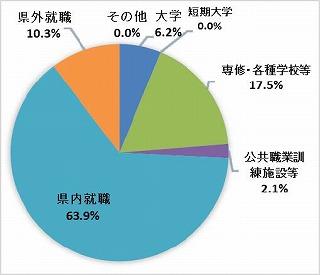 工業科R2進路グラフ.jpg