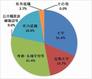総合学科R2進路グラフ.jpg